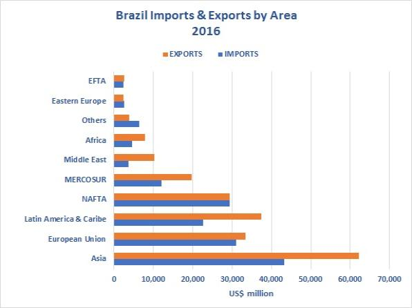 Export and International Trade Business